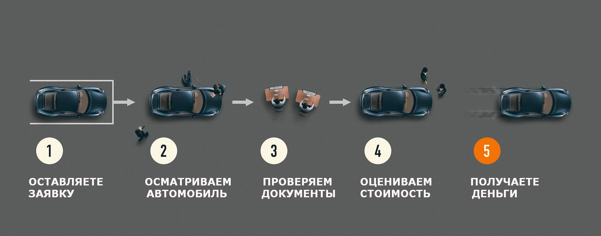 http://trademotor.ru/vykup-avtomobilej.html